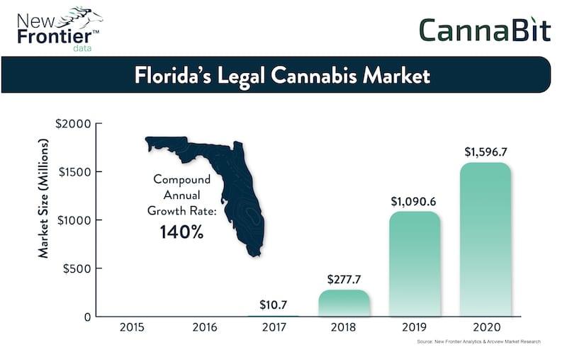 Cannabit: Florida's Legal Cannabis Market / 12042016