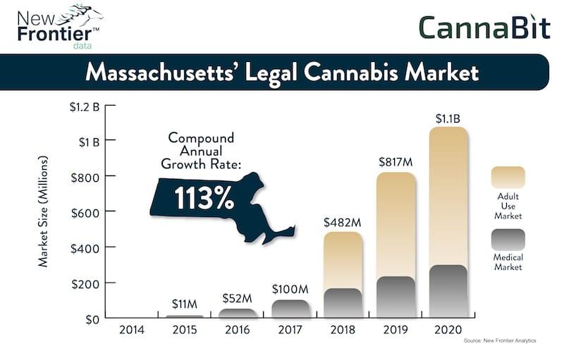 Cannabit: Top 5 U.S. Medical Cannabis Markets in 2020 / 12112016