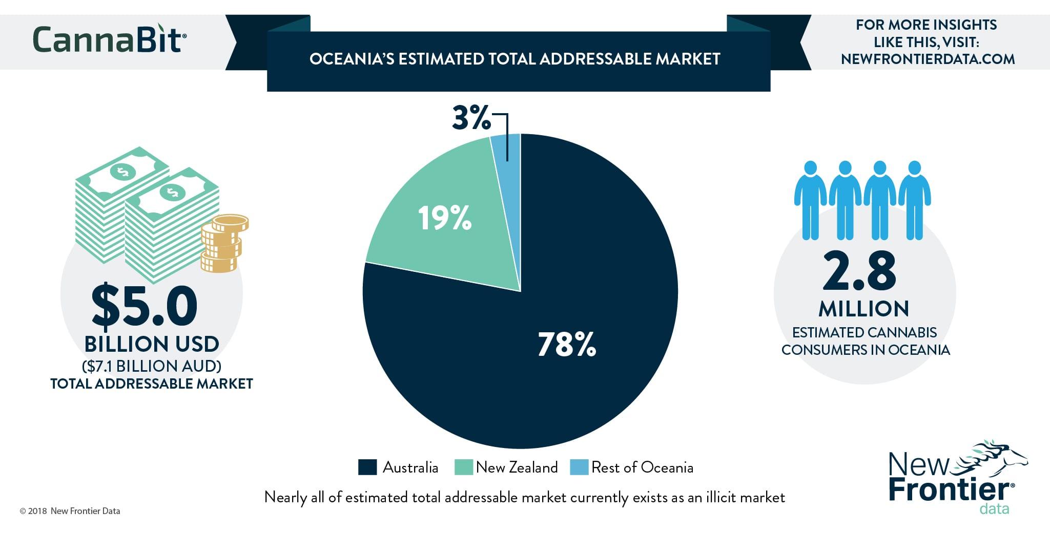 Oceanias Estimated Total Addressable Market