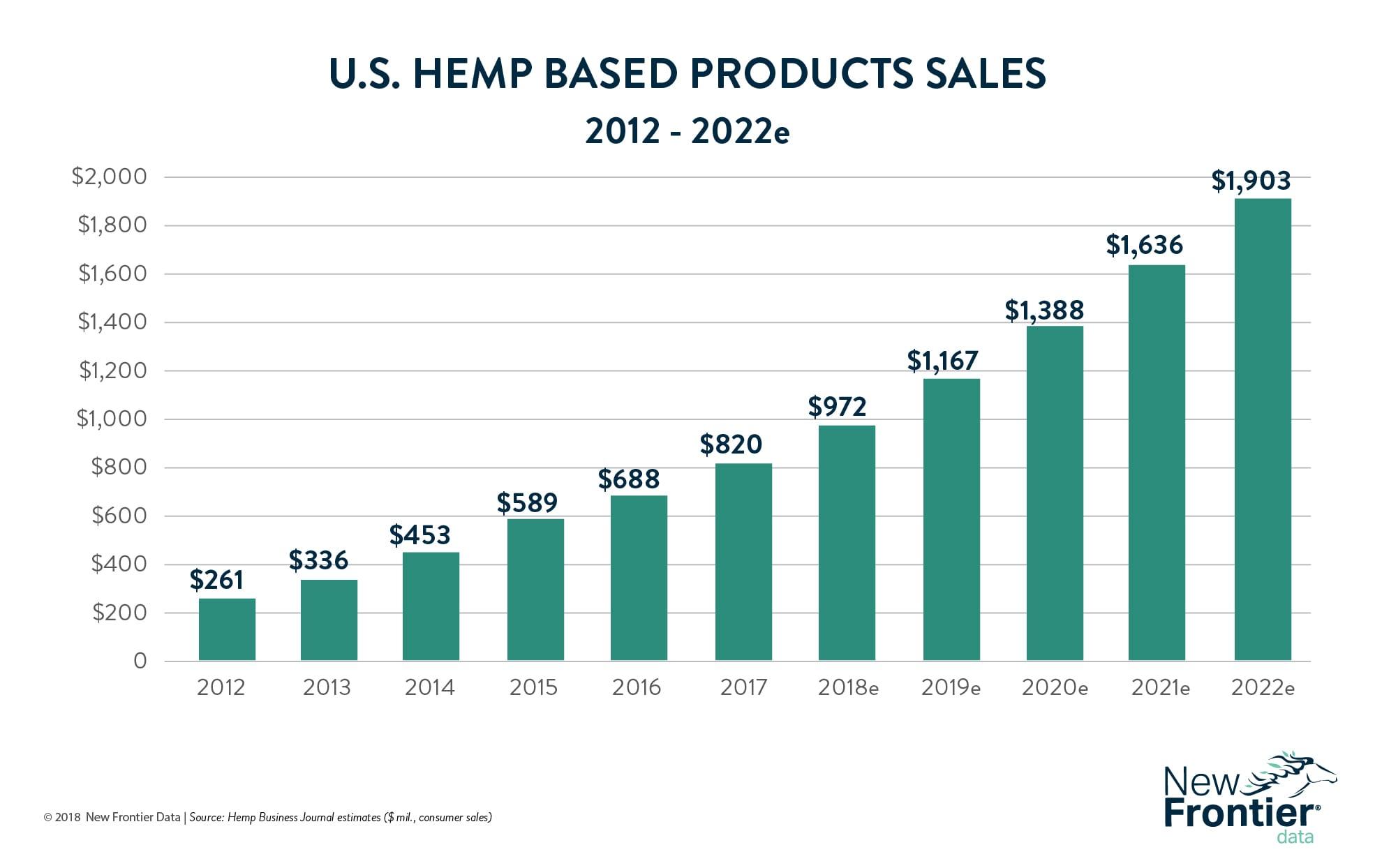 US hemp based sales