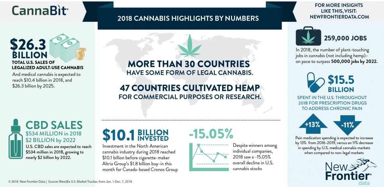 2018 Cannabis Highlights