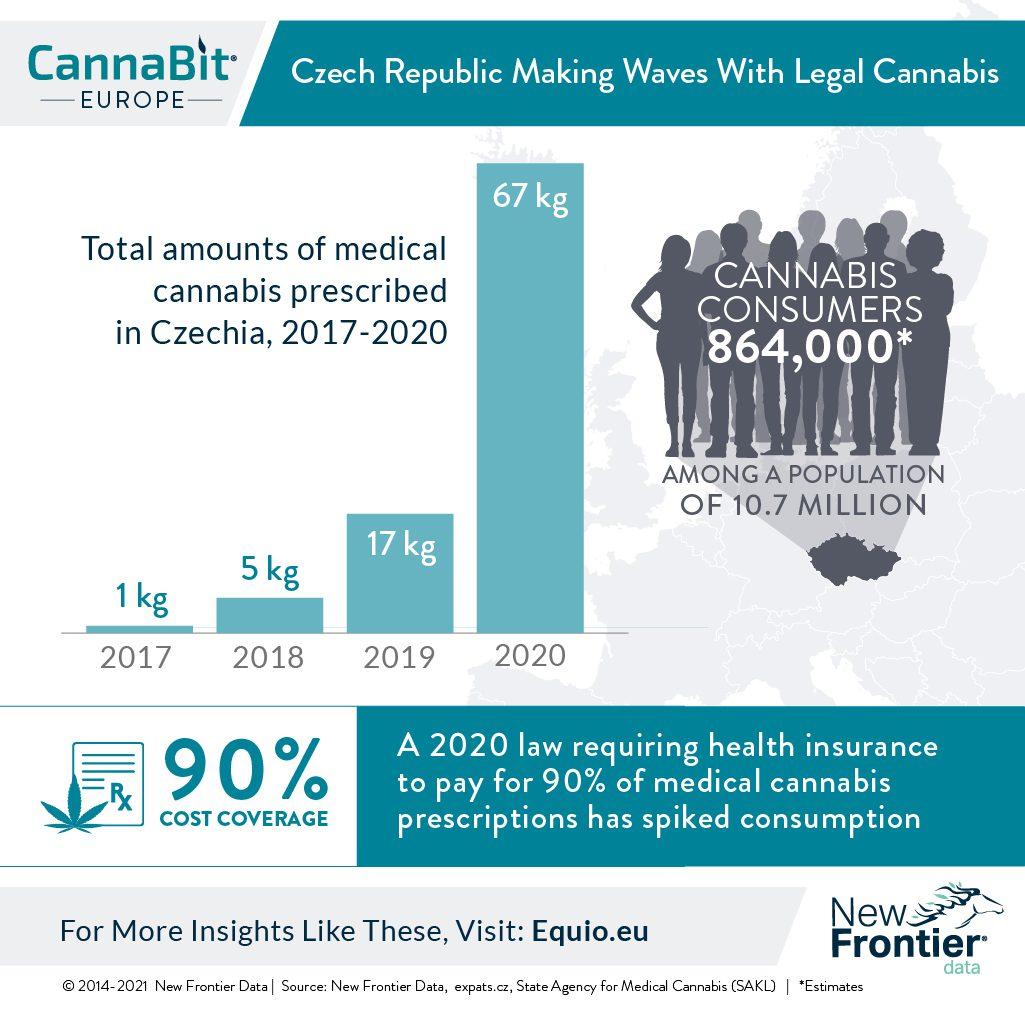 czech republic cannabis
