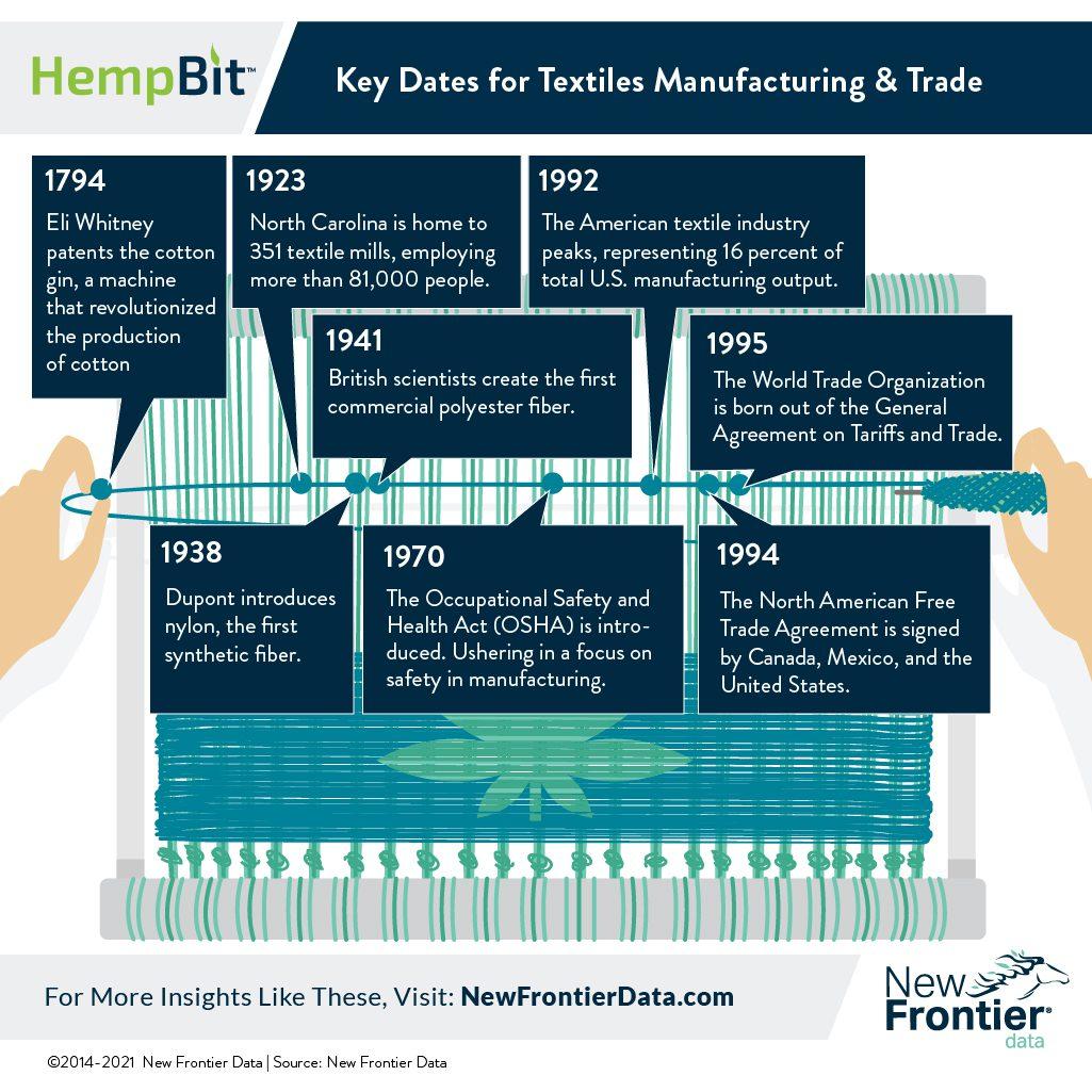 hemp textiles trade